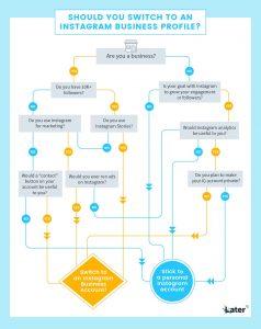infografica instagram differenze profilo pubblico aziendale